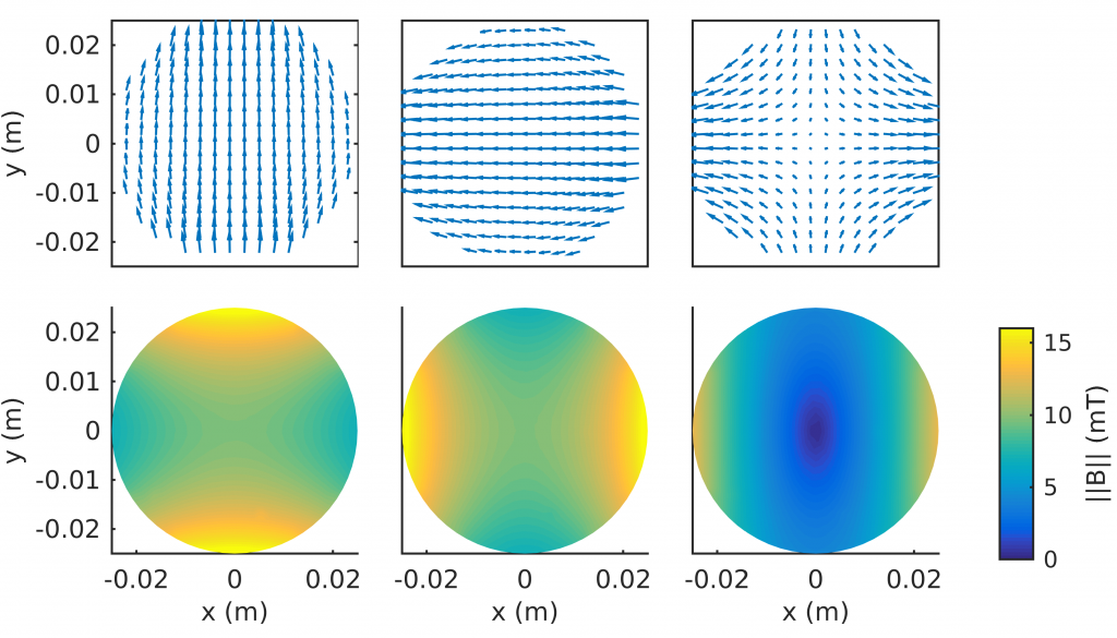 Vector plots (top row) and amplitudes (bottom row) of different magnetic field excitations at the 2D measurement plane. Excitations from left to right: nearly uniform excitation along y-axis (E1), nearly uniform excitation along x-axis (E2) and anti-Helmholtz excitation (E3).