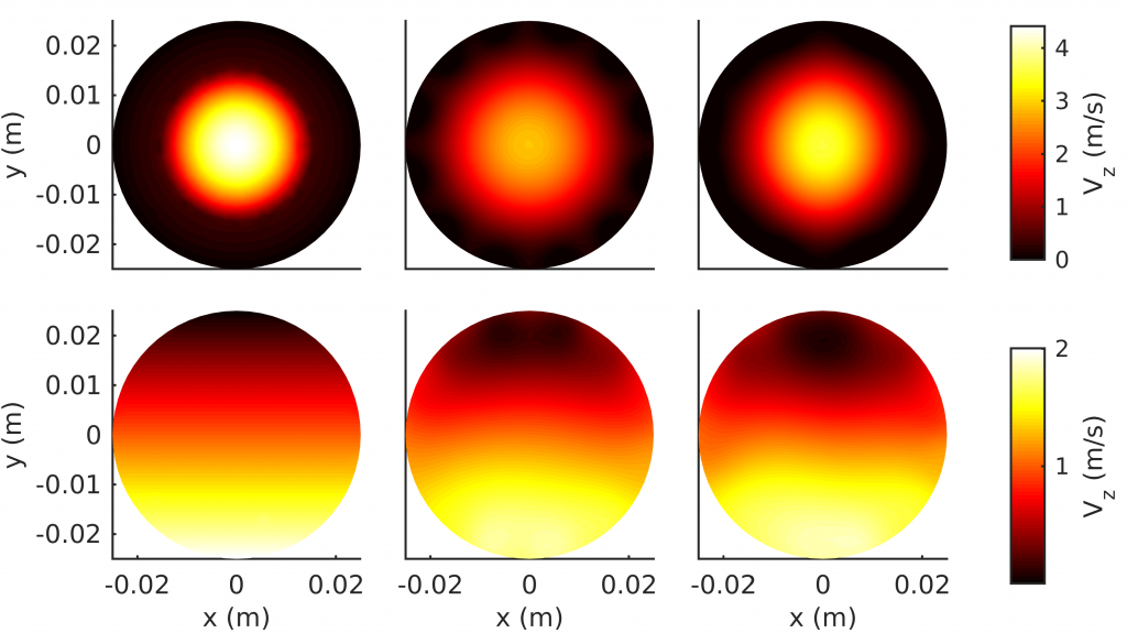 True z-components of the velocity fields (left column) used to simulate the voltage measurements and the estimated z-components of the velocities using two excitations E1 and E2 (middle column) and using E1 and E3 (right column). Top row is an annular and bottom row a stratified velocity field.