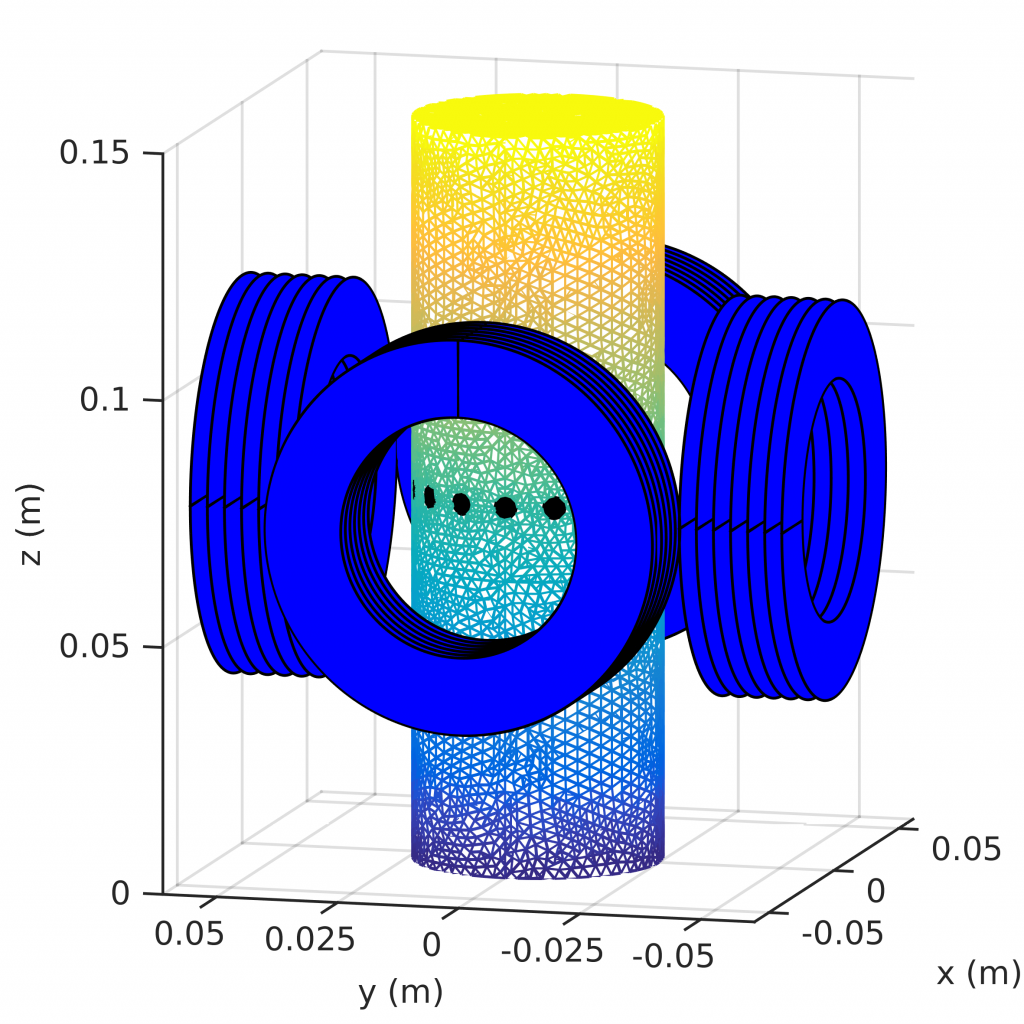 Simulation geometry of an EMFT system with four coils and 16 electrodes marked with black circular patches.