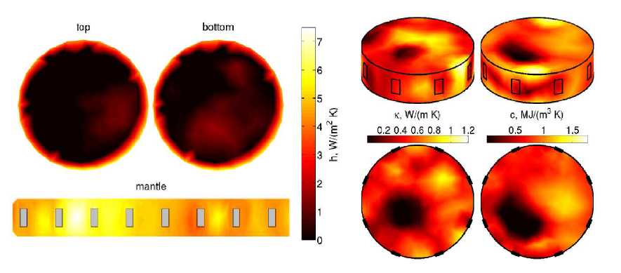 Left: Surface heat flux coefficient (gray patches denote the locations of the heating elements). Right: Estimates of the heat conductivity and heat capacity.