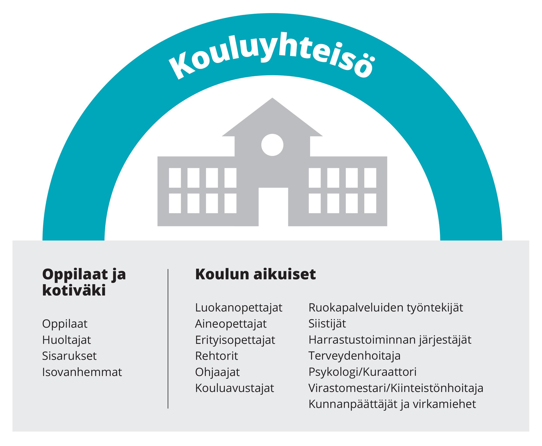 Kouluyhteisöön kuuluvat oppilaat ja kotiväki sekä koulun aikuiset, kuten opettajat, ruokapalvelun työntekijät ja kouluterveydenhuolto.