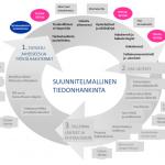 Kuva Jyväskylän yliopiston Avoimen tiedon keskuksen kirjastotuutorista: Suunnitelmallinen tiedonhankinta. siinä kuvataan tietonhankinnan prosessi.