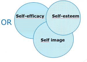 OR-logiikkaa kuvataan kolmella pallukalla, jotka leikkaavat toisensa. Kaikki termit tulevat haussa mukaan: self-efficacy, self-esteem ja self image